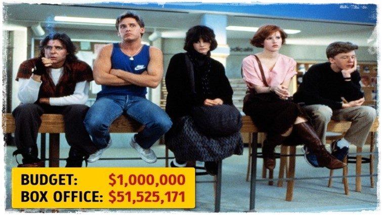 15 alacsony költségvetésű film, amely hatalmasat kaszált
